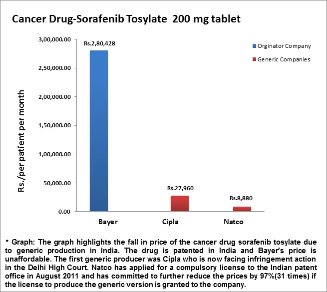 The Rapidly Escalating Price Of Cancer Drugs