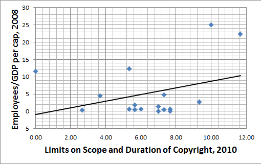 Emp v Scope and Duration 2010