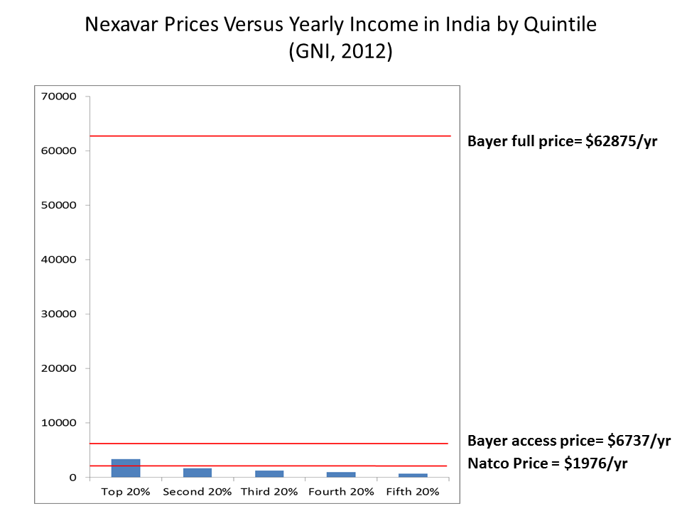 Nexaver Prices Versus Income by Decile in India2