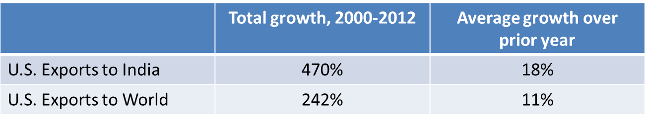 Table - growth of exports india v world