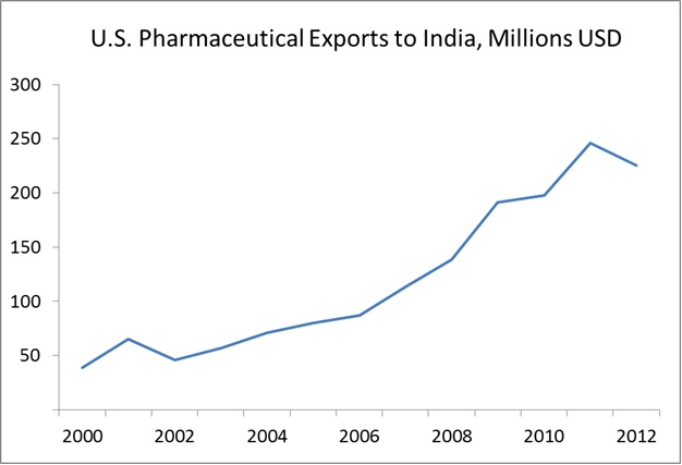 US Pharmaceutical Exports to India