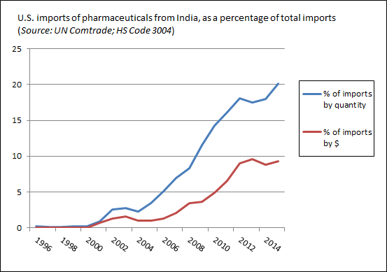 us-imports-from-india-relative-to-world-1996-2015